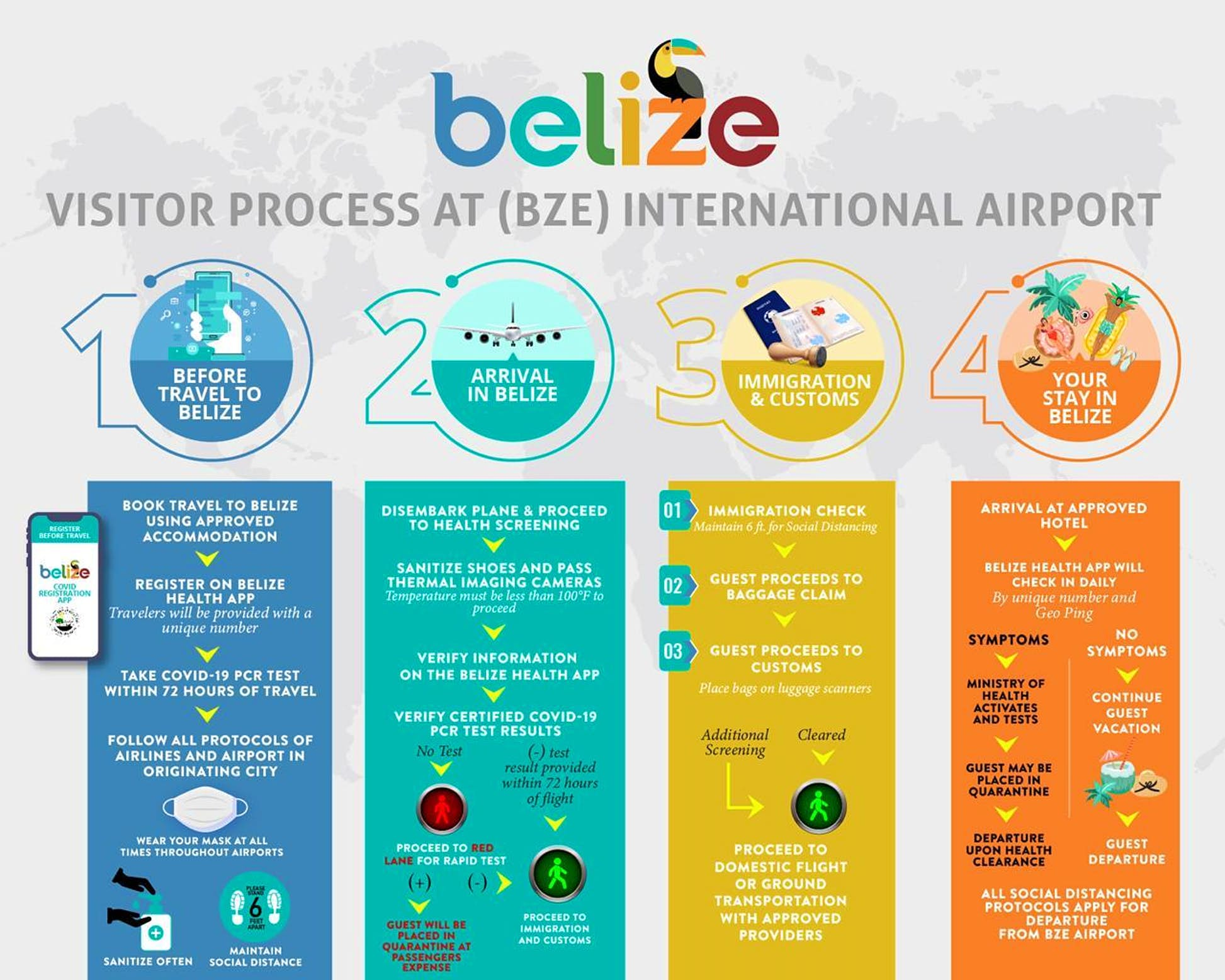Protocols for COVID-19 in Belize © Courtesy of the Government of Belize Press Office